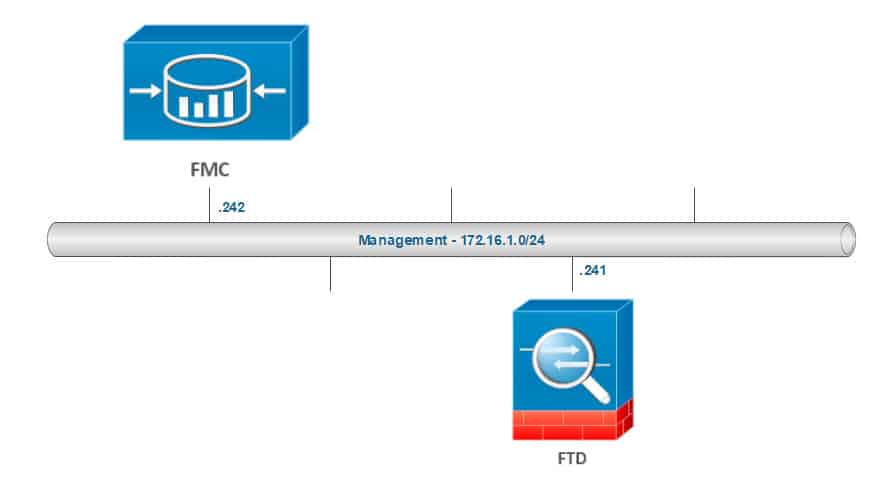 PACKET CAPTURE IN FMC