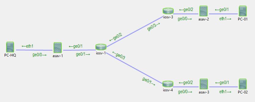 Cisco ASA IPsec site-to-site VPN preemption