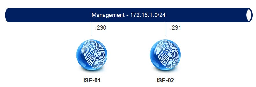 workaround to increase the disk space on cisco ise