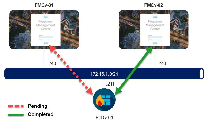 FMC Unregister Register FTD Topology